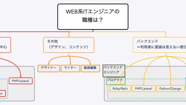 Web系ITエンジニアの職種のマインドマップです。