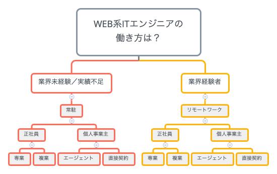 Web系ITエンジニアの働き方のマインドマップです。